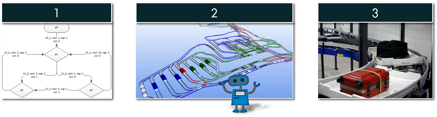 Machine Learning for Routing in Baggage Handling Systems – Computer